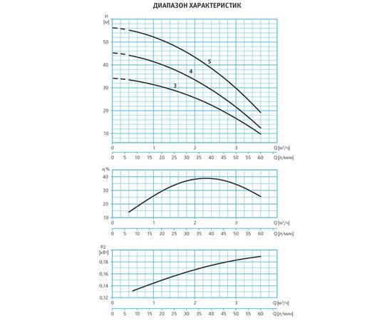 Графики производительности ESPA TECNOSELF 15