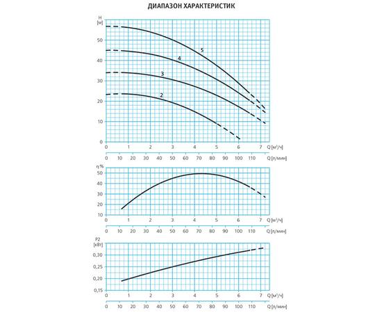 Графики производительности ESPA TECNOSELF25